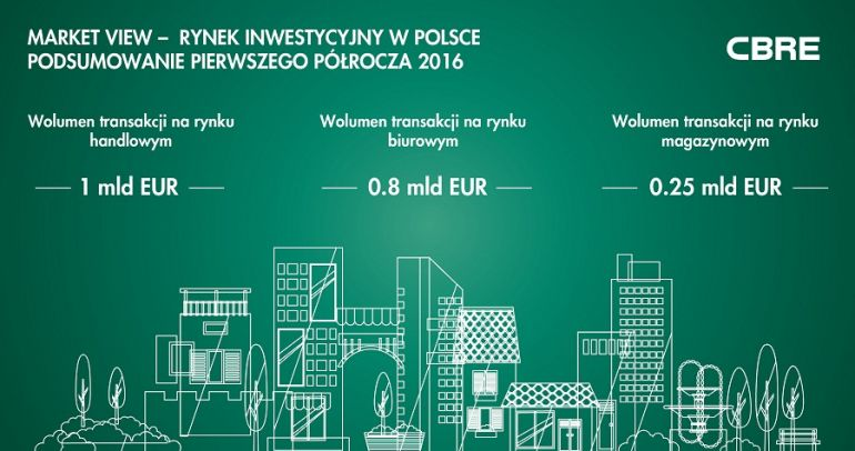 Summing-up of the first six months of 2016 on the Polish investment market (source: CBRE)