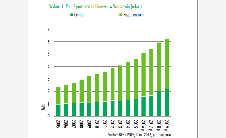 The chart presents the supply of office areas in Warsaw (Source: CBRE / PORF)