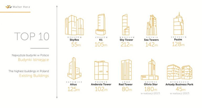The highest buildings in Polish cities (source: Walter Herz)
